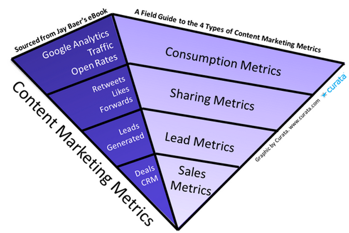 Digital Marketing Metrics Model